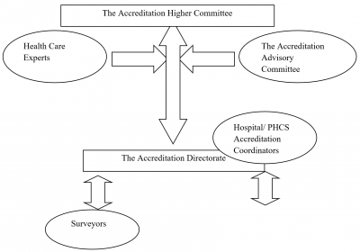 Sudan Accreditation Program